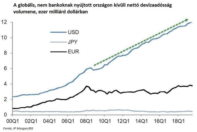 A nettó devizaadósság változásának volumenét bemutató ábra.