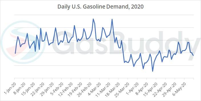 Az amerikai napi benzinfogyasztási adatokat bemutató ábra a 2020-as évben.