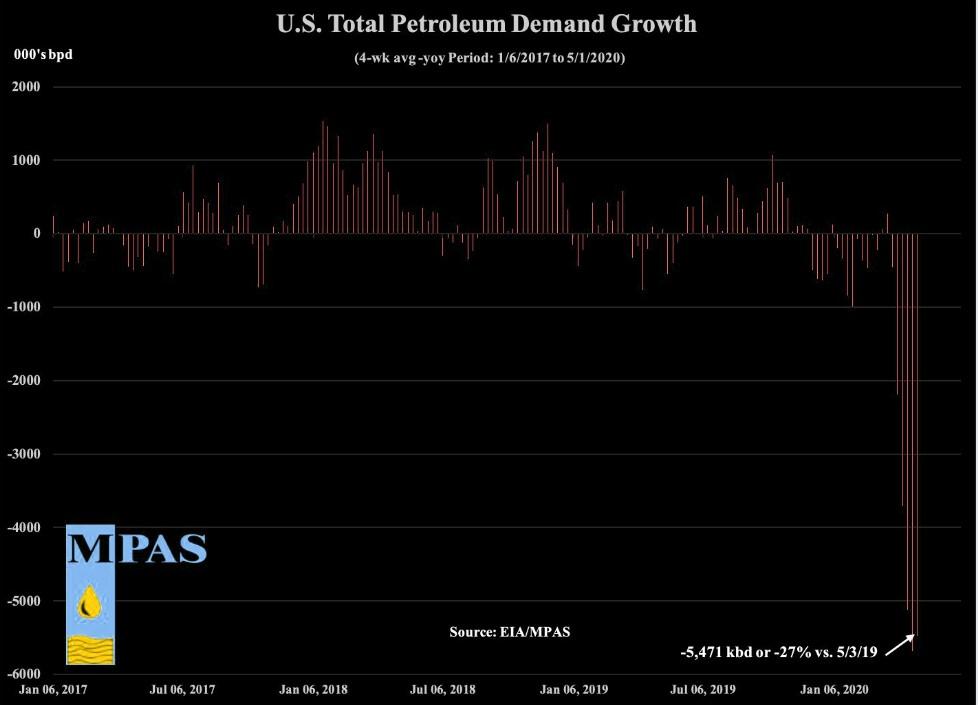 Az amerikai olajkereslet változását bemutató ábra 2017-től napjainkig