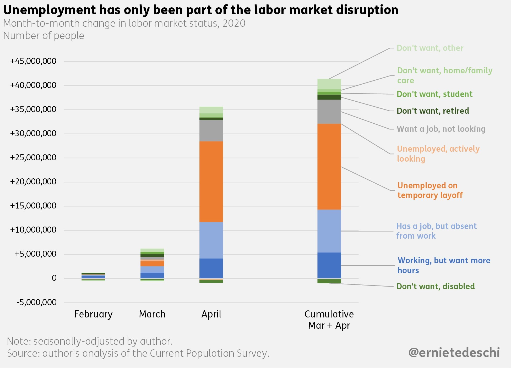 Az amerikai munkaerőpiaci helyzetet bemutató ábra a 2020-as évben.