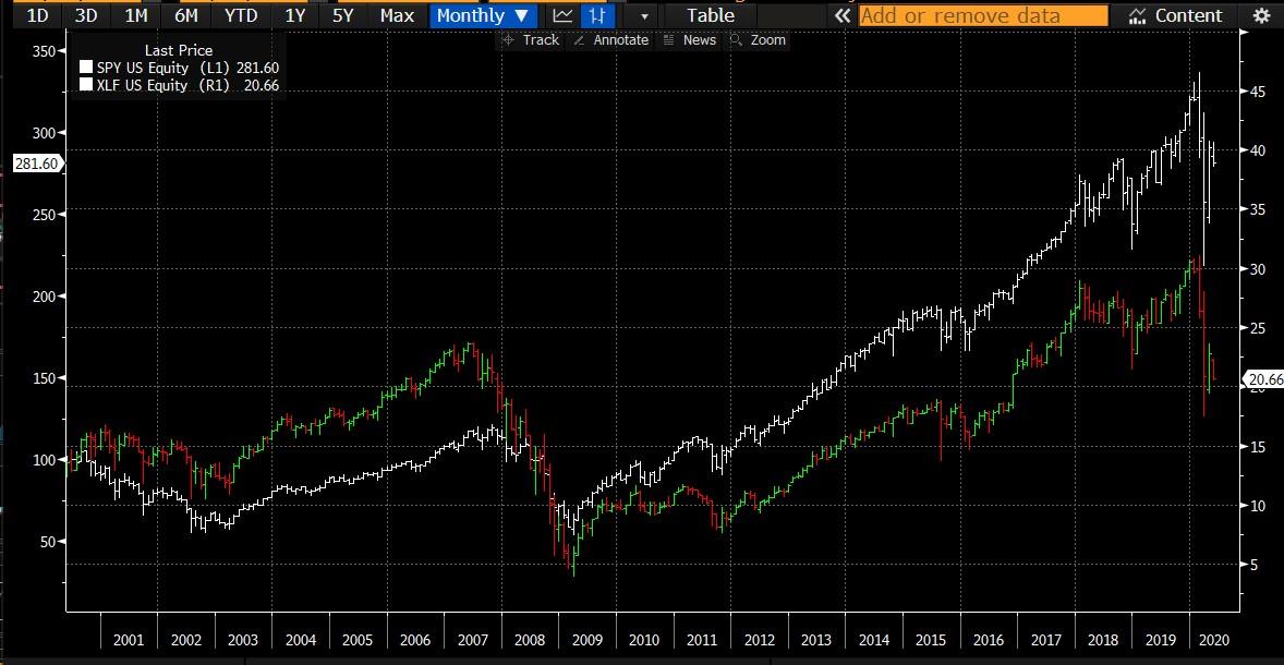 Az S&P 500 index a bankindexxel összehasonlítva 2000 és 2020 között.