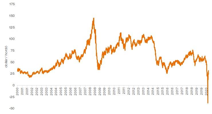WTI olaj árának alakulása 2000-től napjainkig.