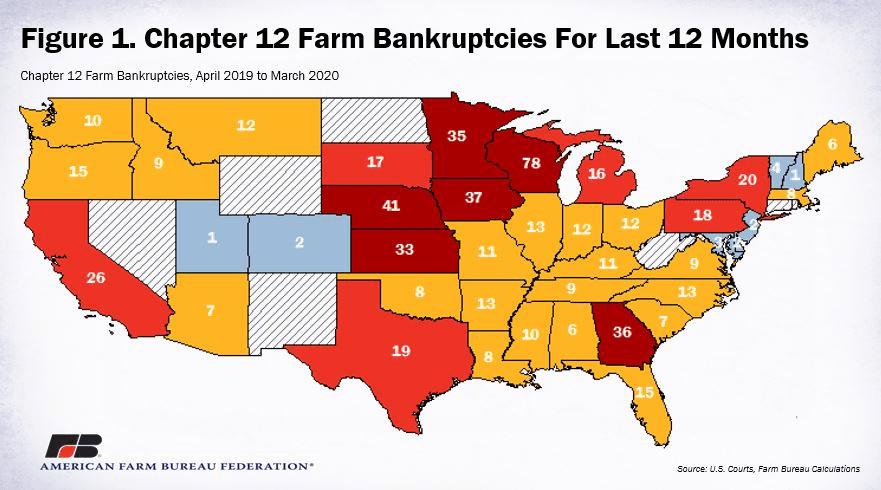 A farmcsődök mértékét mutató ábra az utóbbi egy évben az USA-ban.