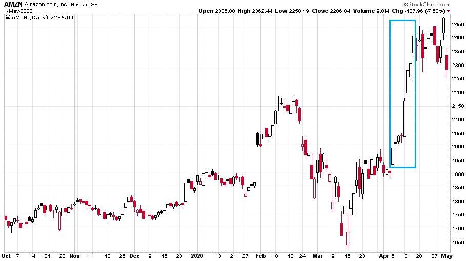Az Amazon részvények árfolyamát mutató ábra túlságosan optimistának tűnik, mert egyenlőre nem számolnak a befektetők a jövőbeli felmerülő bődületes költségekkel.