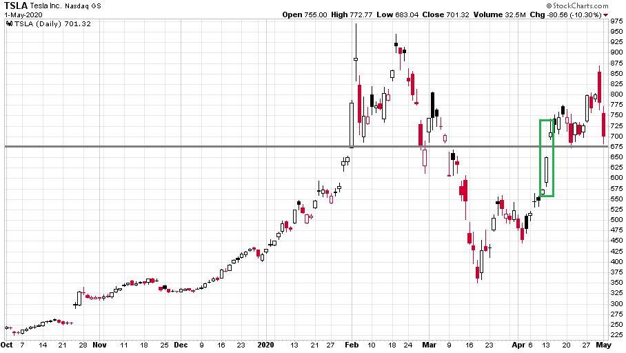 A Tesla részvények a koronavírus járvány ellenére is szárnnyal, amit még Elon Musk sem tart reálisnak.