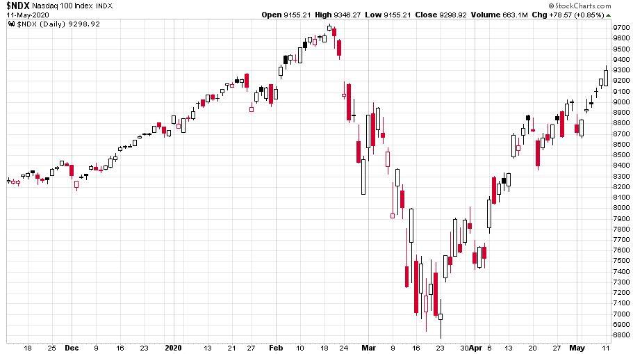A Nasdaq-100 elmúlt hat hónapjának árfolyamát nézve egy V-alakú visszapattanást tapasztalhatunk a részvényárfolyamokban.