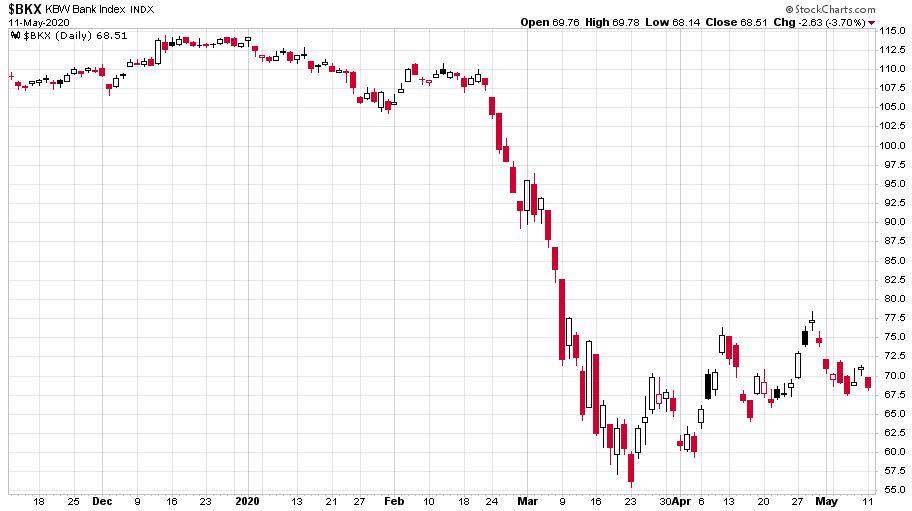 A Nasdaq Bankindexén látható a koronavírus okozta gazdasági válságból lassan kezd csak emelkedni az árfolyam.