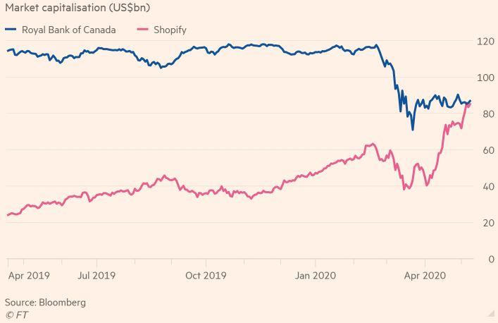 A Shopify és Royal Bank of Canada piaci kapitalizációját bemutató ábra amerikai dollárban kifejezve