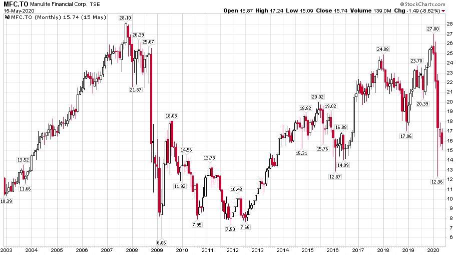 A Manulife biztosító részvényeinek árfolyama 2003-tól napjainkig, ahol látható, hogy 2009-es válságot alig élte túl.