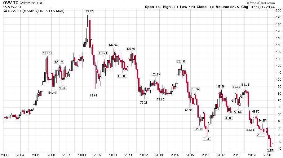 A kőolajat és földgázt termelő Ovintiv a korábbi Encana részvényárfolyama 2003-tól napjainkig.