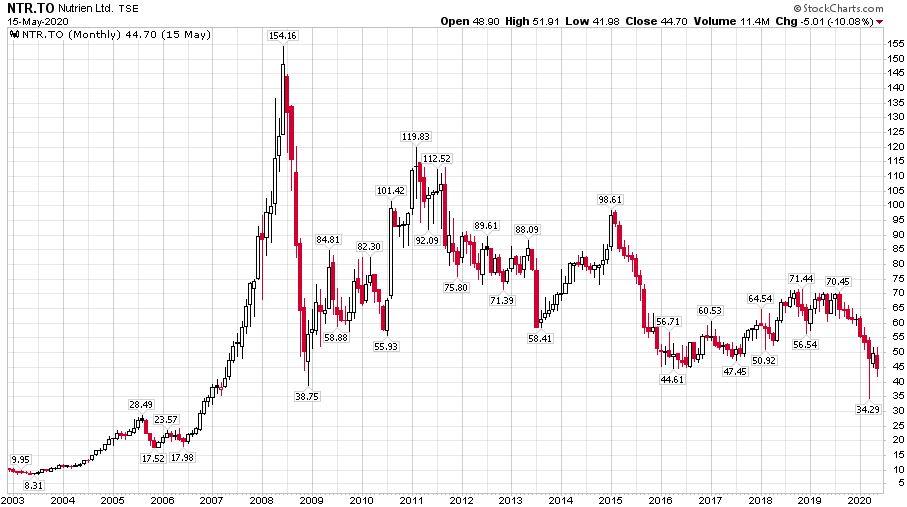 A műtrágyaalapanyag termelő Nutrien cég a korábbi Potash Corporation of Saskatchewan árfolyama 2003-tól napjainkig, aki a 2009-es válságot követően nem igazán tudott talpraálni..