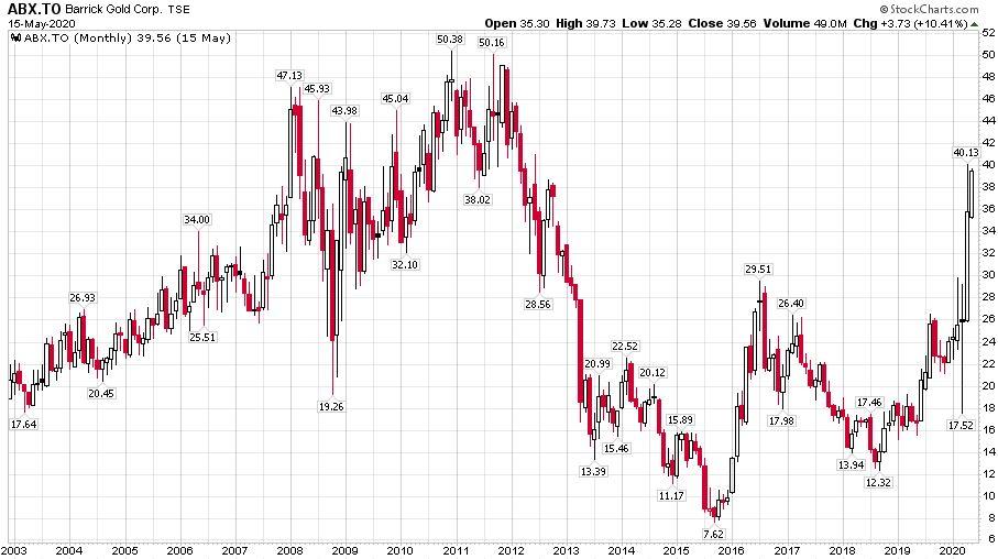 A Barrick Gold aranybánya vállalat részvényeinek árfolyama 2003 és 2020 között.