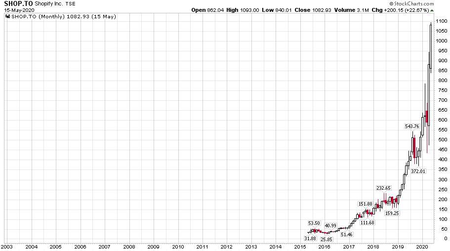 A Shopify részvények árfolyamát bemutató ábra a 2016-os bevezetése óta.