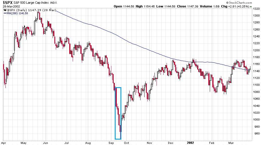 Az S&P 500 index napi gyertyákkal ábrázva 2001 áprilisa és 2020 áprilisa között