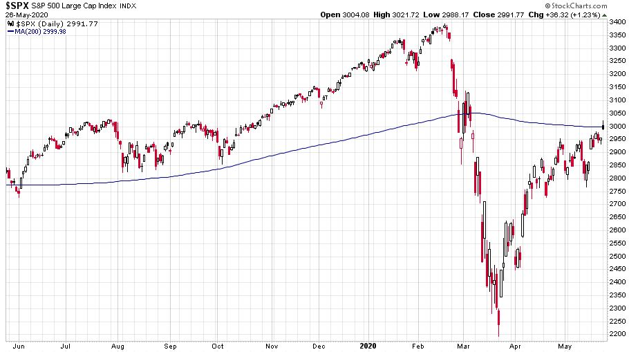 Az S&P 500 index árfolyama 2019 júniusától 2020 május végéig