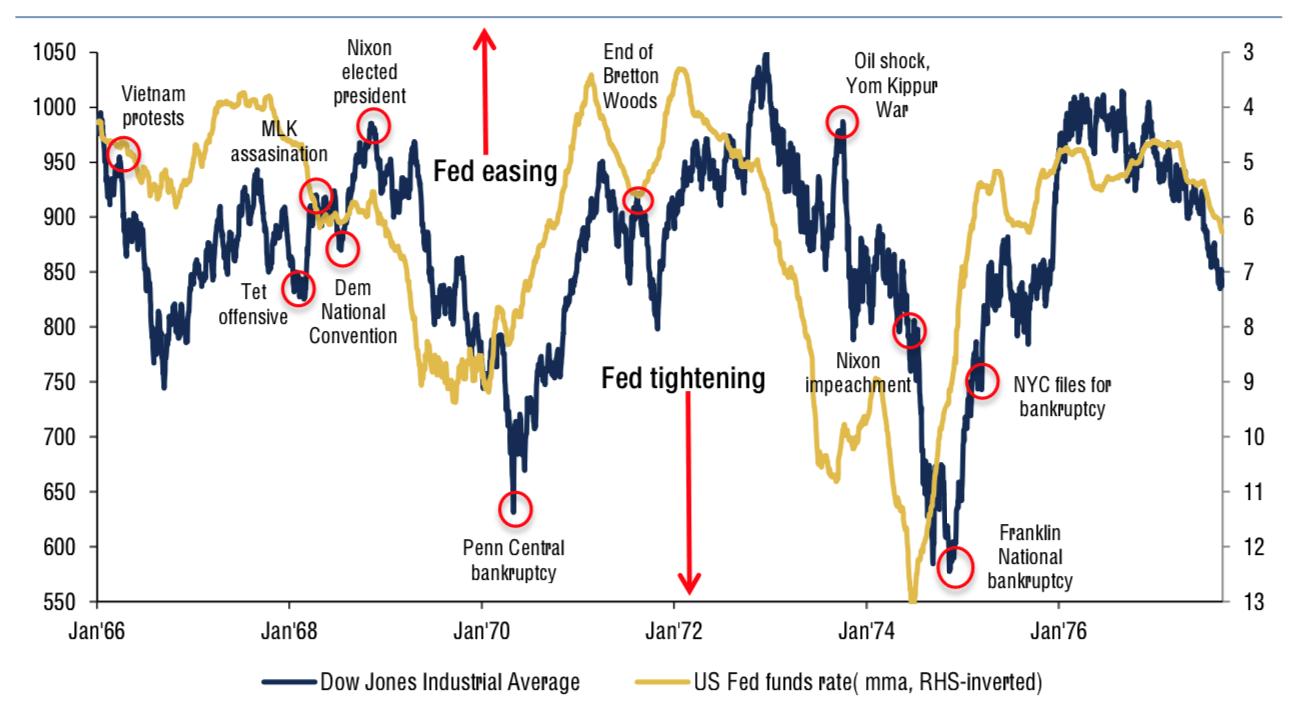 Manapság is, ahogy a mostanihoz nagyon hasonló 1968-ban is a FED döntései nagy hatással vannak a piacra.