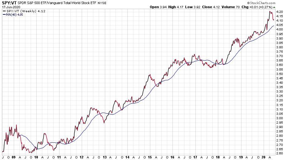 Az Egyesült Államok részvénypiacai felülteljesítését illusztráló ábra a világ többi részével szemben.
