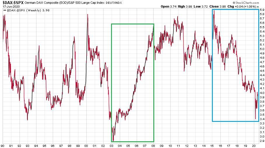 A DAX és a S&P 500 index pontértékét összehasonlító ábra az utóbbi 30 évben.