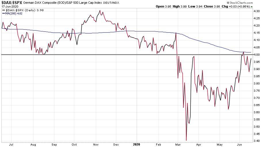 Az német-amerikai részvénypiaci relációban látható változások az utóbbi időszakban