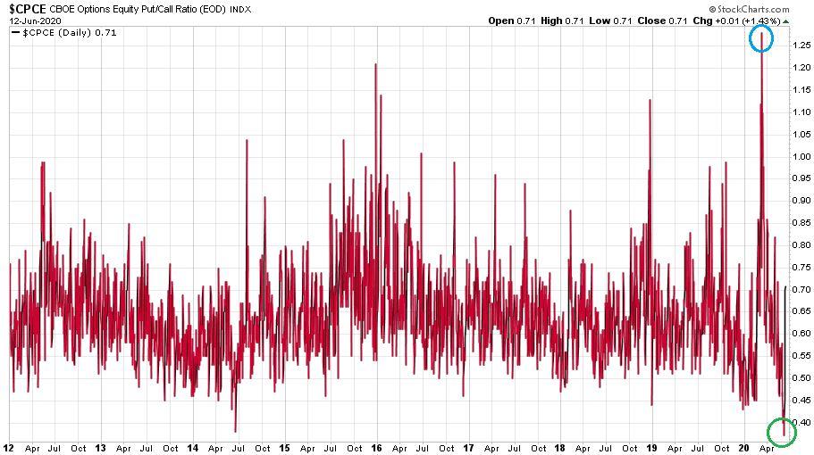 A chicagói tőzsde put/call aránya látható a befektetői félelemet illusztrálja.