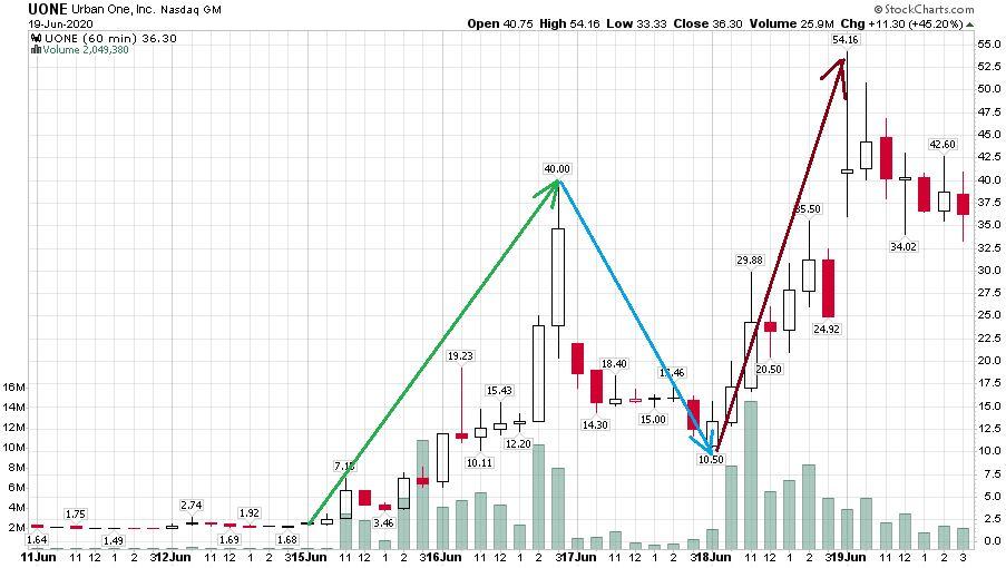 A Nasdaq platformján található Urban One kommunikációs vállalat őrületes árfolyam mozgását bemutató ábra