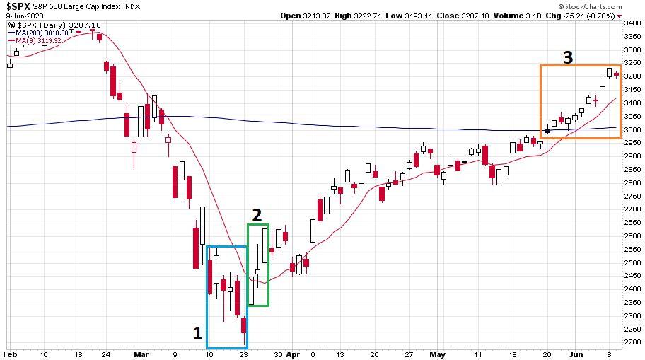 Az S&P 500 részvényindex koronavírus idején tapasztalt árfolyam változásokat és trendeket mutató ábrája