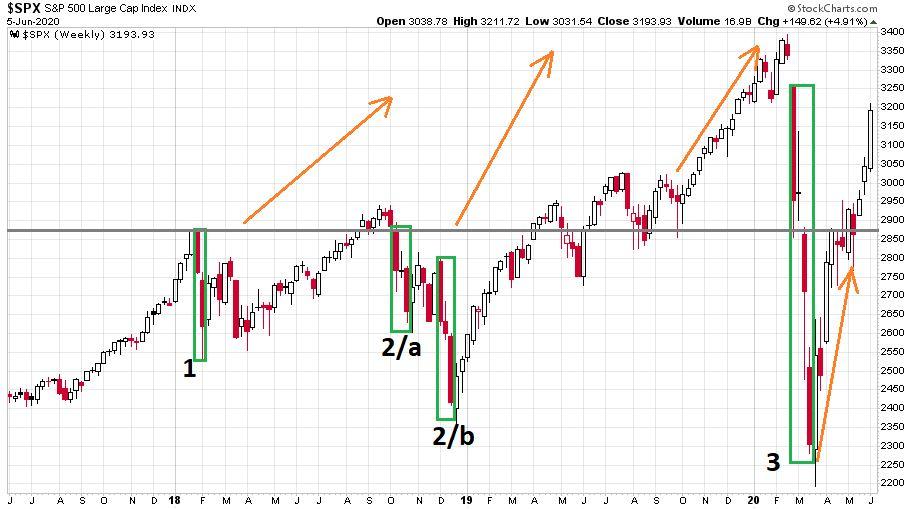 Az S&P 500 indexet nézve összesen 4 időszak volt amikor a shortolással érdemben pénzt lehetett keresni az utóbbi 2 évben.