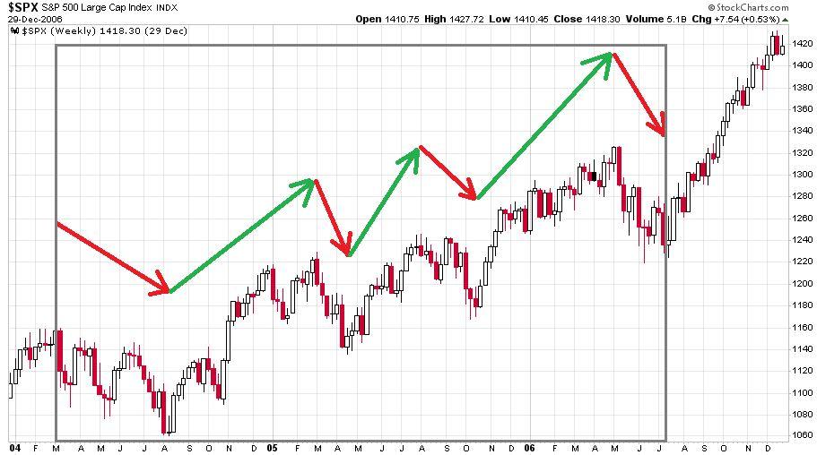 Az S&P 500 index heti gyertyás grafikonjára a 2004 és 2006 közötti három évben