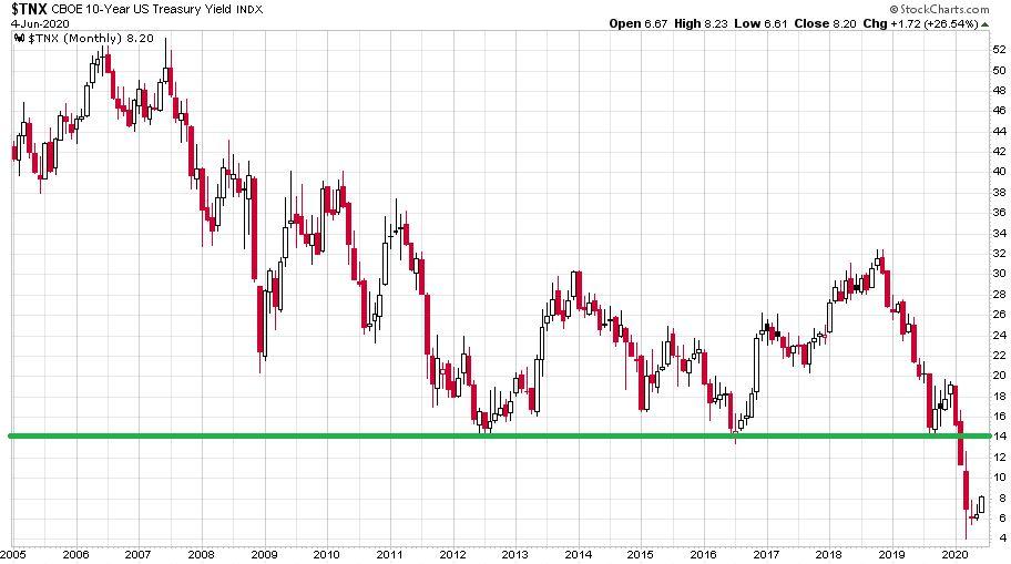 A tízéves amerikai államkötvény hozama árfolyamát bemutató ábra, ami a 2020-as válságnál szinte 0 százalék