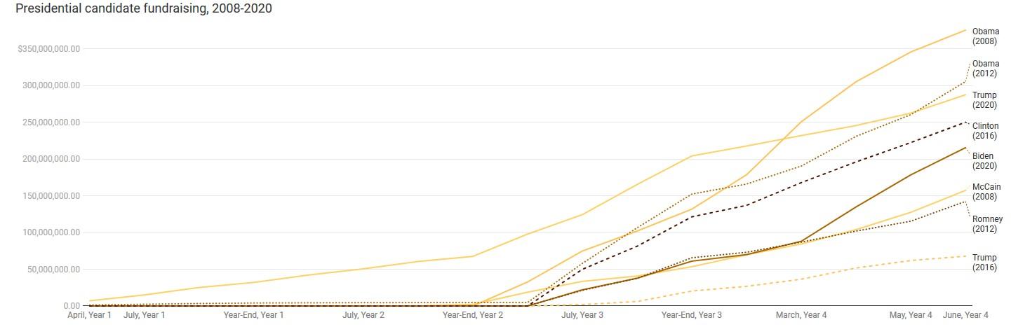 Az elmúlt három amerikai elnökválasztás kampánykiadásait mutató ábra, ahol láthatóan Obama költött legtöbbet a 2008-as megválasztásakor