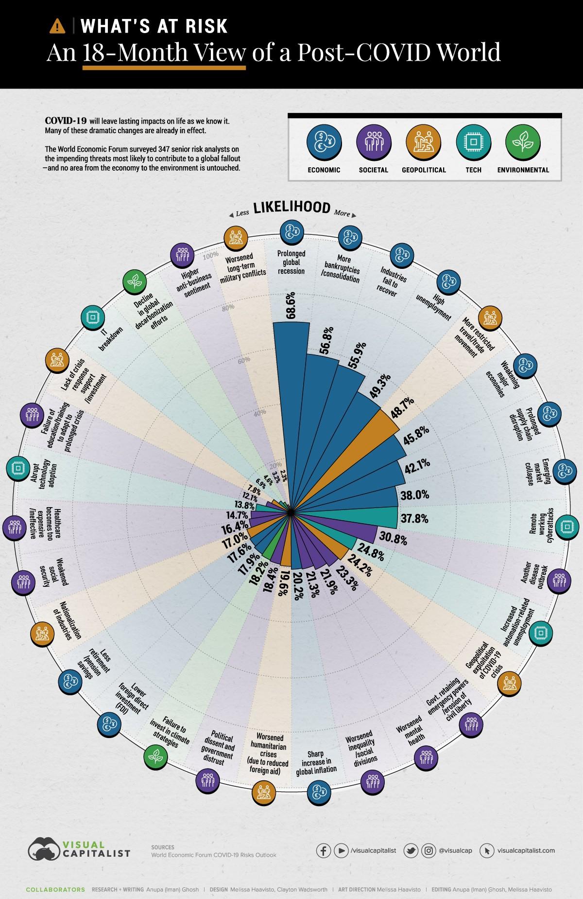 A koronavírus okozta legvalószínűbb kockázatokat mutató ábra a következő 18 hónapban