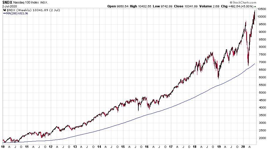 A vezető technológiai index a Nasdaq-100 heti gyertyás grafikonja 2010. január 1-től.