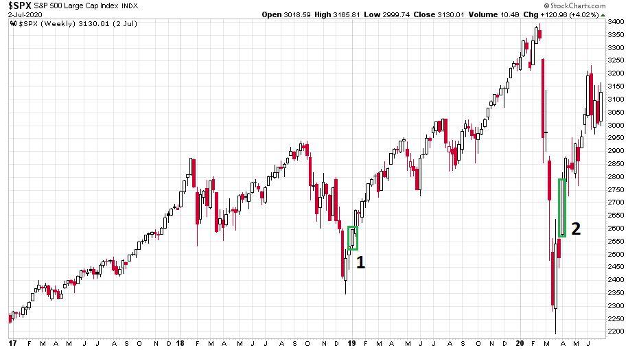 Az S&P 500 index heti gyertyákkal 2017. január 1-től.