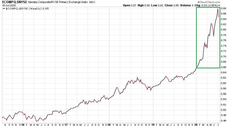 A Nasdaq Composite és a NYSE Composite indexeket összehasonlító ábra 2015. július 13. és 2020. július 16. között