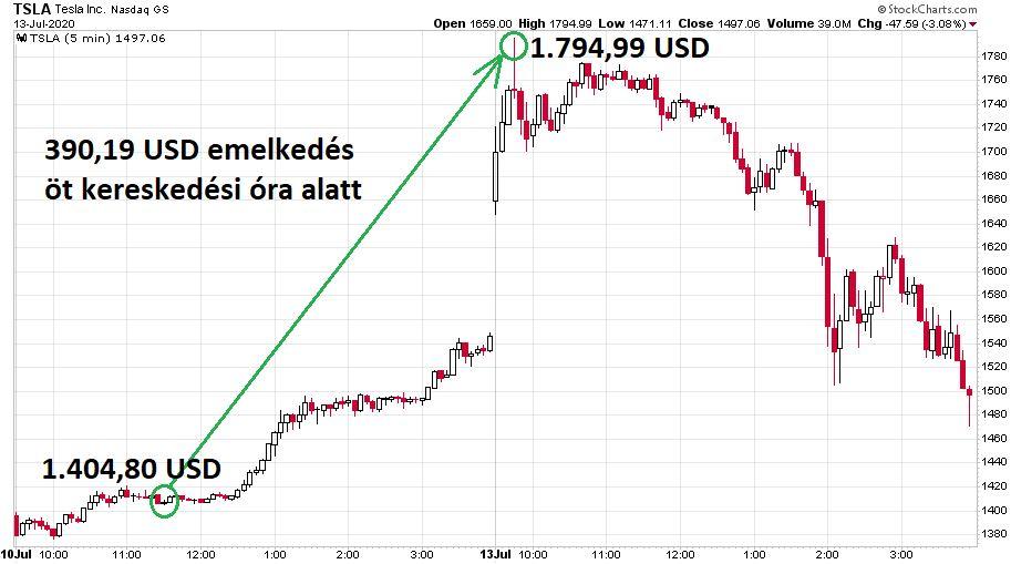 A Tesla részvények árfolyama láthatóan kiugrott a július 10 és 13-a közötti időszakban.