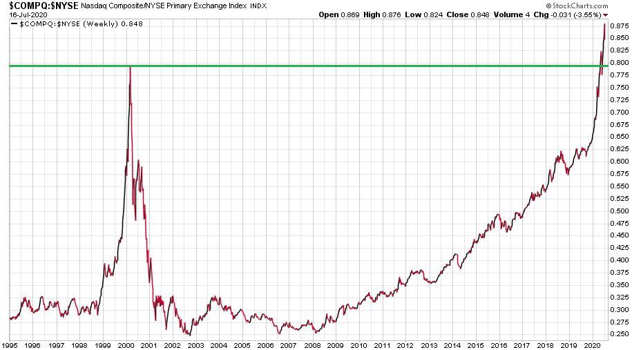 A Nasdaq Composite és NYSE Composite pontérték arány 1995-től napjainkig