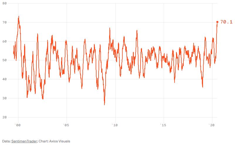 A Sentimentrader Nasdaq-100 optimizmus indexe 1999 óta.