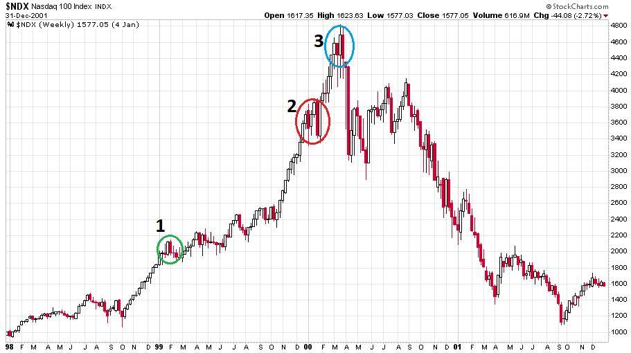 A Nasdaq-100 index hihetetlen emelkedése majd esése 1998. január 1. és 2002. január 1. között