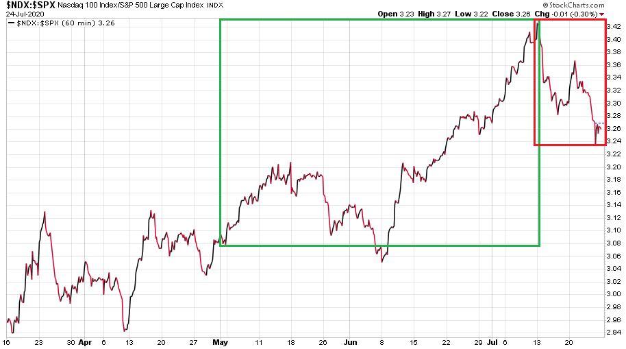 Nasdaq-100 index az S&P 500 index 2020. március 16. és 2020. július 24. közötti pontérték aránya