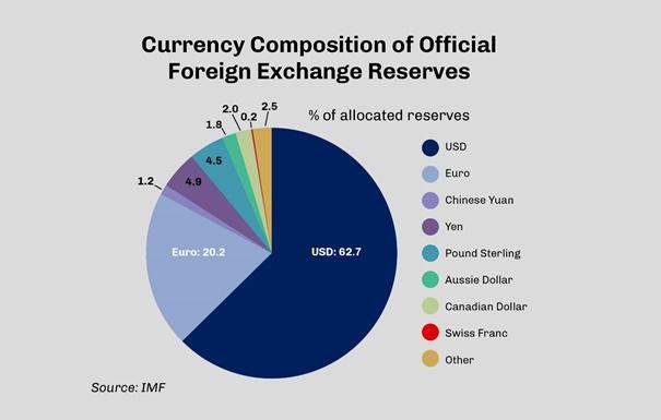 A nemzetközi devizatartalékok szerkezetét mutató ábra az IMF kimutatása szerint, ahol láthatóan az amerikai dollár még nagyon dominál