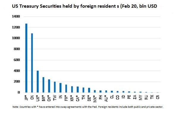 Az amerikai államadósságot finanszírozókat mutató ábra
