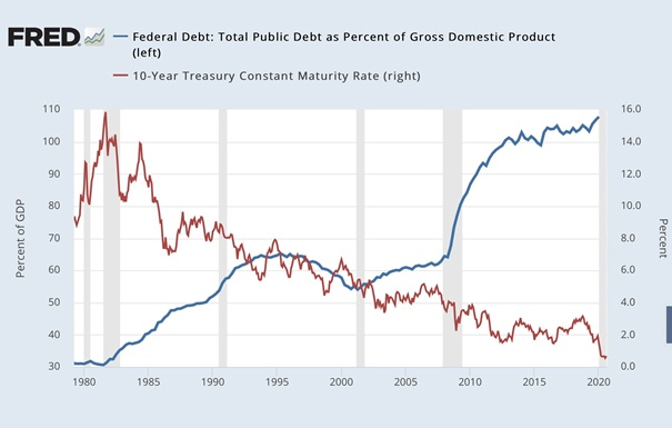 Az amerikai szövetségi adósság a GDP százalékában van összehasonlítva a tízéves állampapír hozamával 1980 és 2020 között