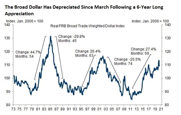Az amerikai dollár árfolyamát illusztráló ábra 1973 és 2020 között