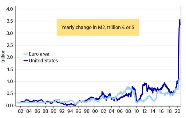 Az amerikai pénzmennyiség növekedésének tendenciája.