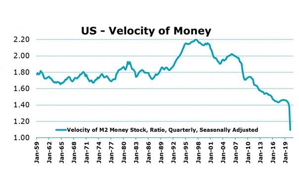 Amerikai dollár forgási sebessége