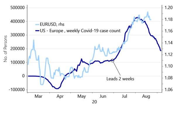 EURUSD árfolyam követi-e vajon pandémia valós számait