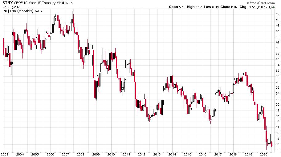 A kockázatmentes befektetésnek számító amerikai tízéves államkötvény hozama 2003-tól 2020-ig