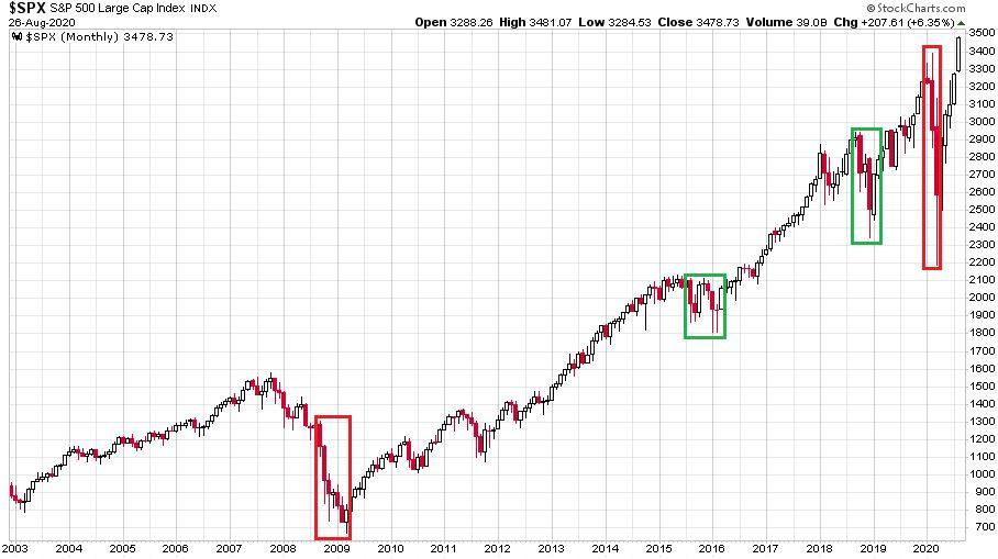 Az amerikai részvénypiac mérvadó S&P 500 index változását bemutató ábra 2003. január 1. óta