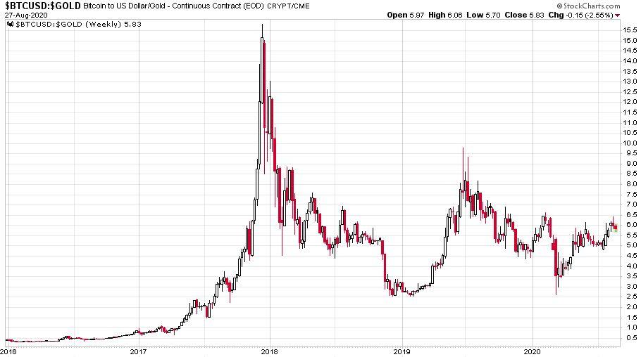 Az aranyat és a bitcoin árfolyamarányának változása 2016. január 1. és 2020. augusztus 26. között