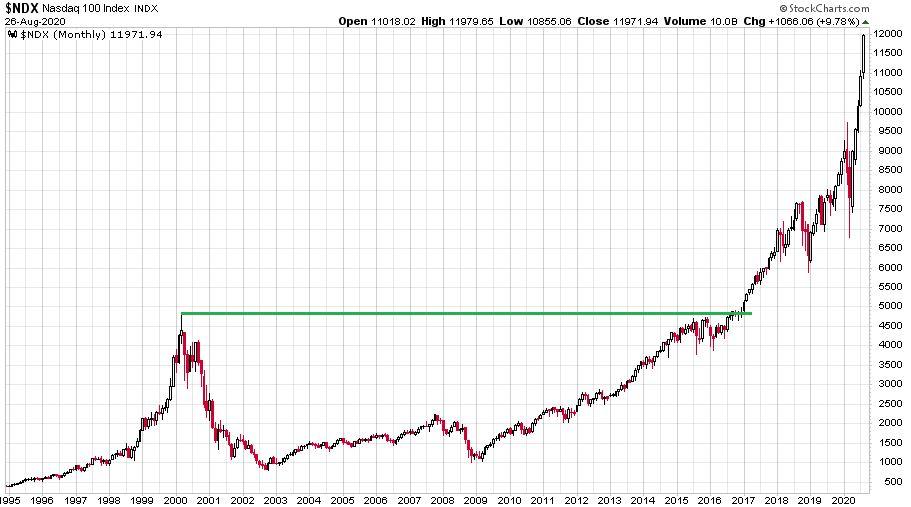 Nasdaq-100 index 1995 és 2020 közötti árfolyamábrája, ahol látható, hogy az árfolyamok szinte folyamatosan emelkednek az elmúlt időszakban.